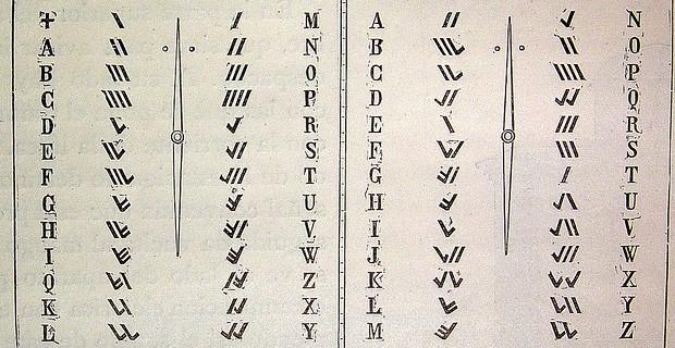Vocabulario belga e inglés del telégrafo de una aguja x El Bibliomata