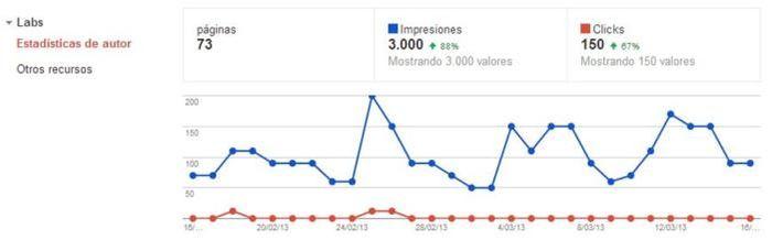 Labs - Estadísticas de autor