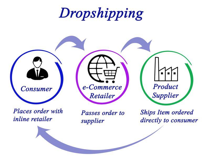 Dropshipping es la mejor opción para tu e-commerce